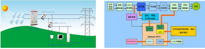 太阳能电池发电系统是利用光生伏打效应原理制成的